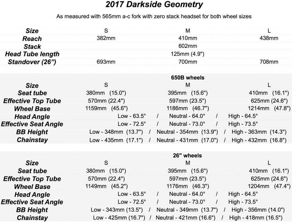 Darkside-Geo-Chart