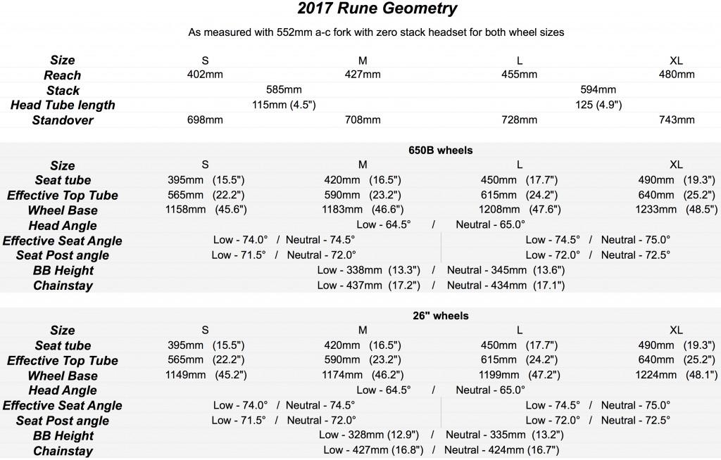 Rune-Geo-Chart